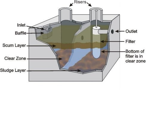 How Does A Septic Tank Work Septic Tank Diagram Yelp